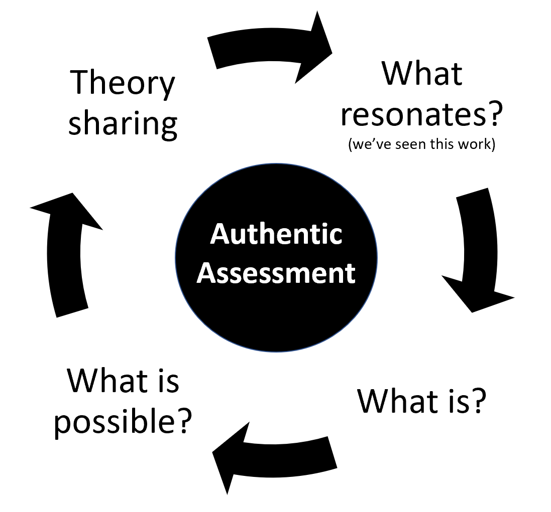 A graphic with a circle in the centre with the words authentic assessment inside. Around the circle are four terms, with arrows in between depicting a directional flow. The four terms are: What is? What is possible? Theory sharing. What resonates?