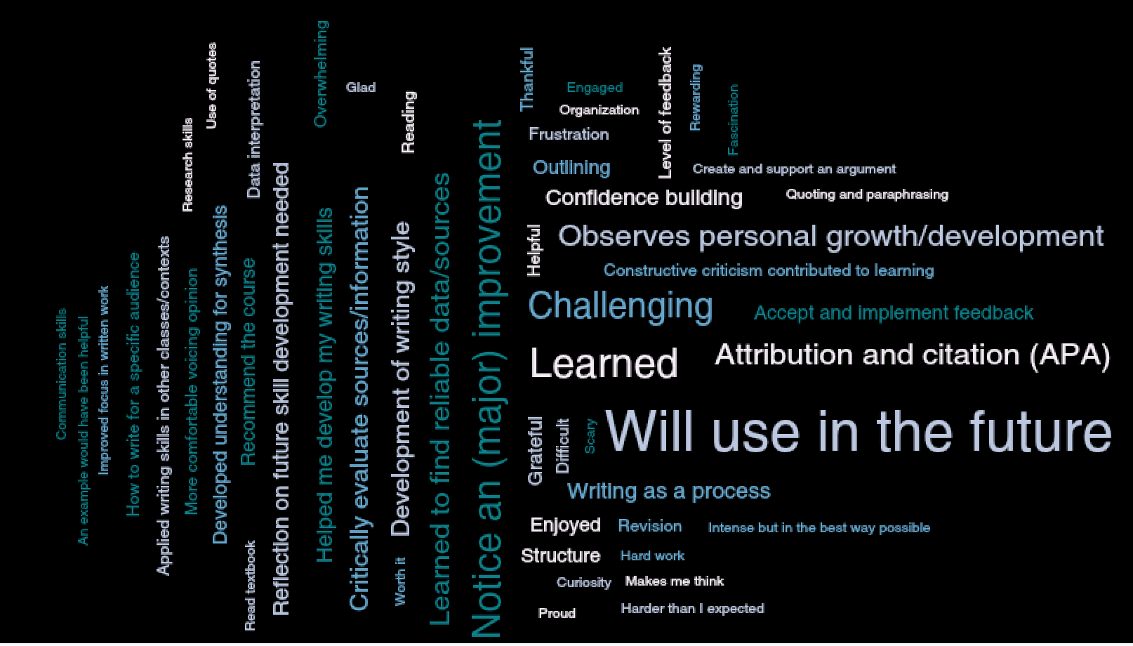 Figure 1: An image showing a word cloud based on the second round of data collection, with prominent themes represented with larger text. 'Will use in the future' is in the largest text, followed by 'learned,' 'challenging,' and 'notice a (major) improvement.' Other themes in smaller text are also noted.