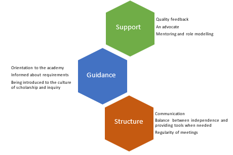 Figure 1: A graphic is presented with three hexagons in different colours. Inside the top hexagon is the word support, the second hexagon the word guidance, and the third hexagon the word structure.